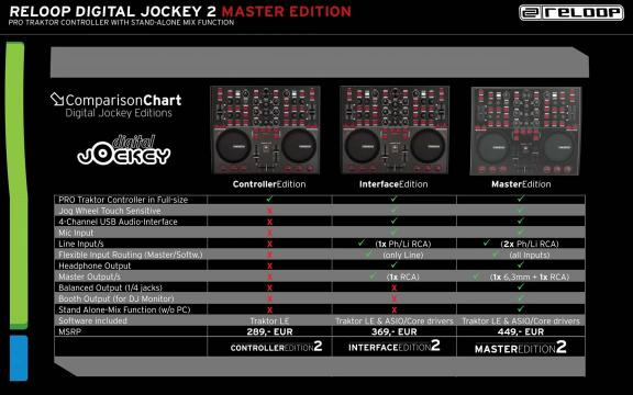Deutsch: Reloop Digital Jockey 2 Master Edition (Präsentation)